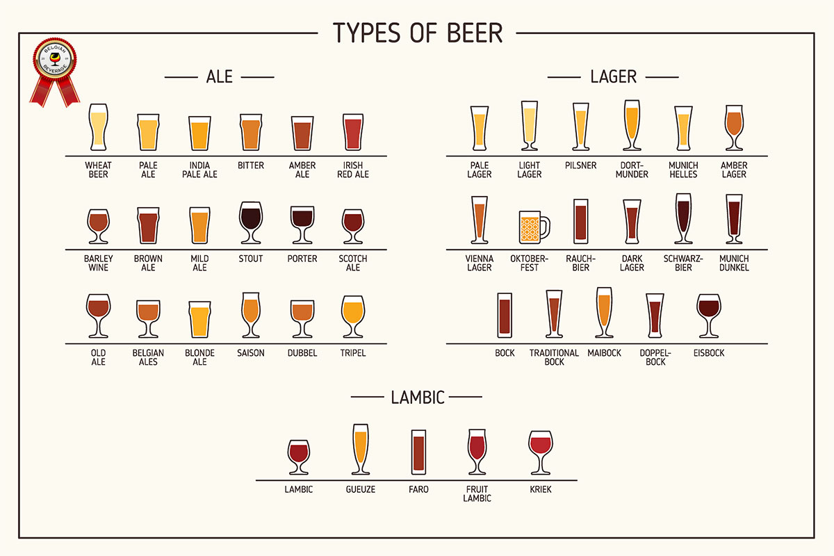 belgian beverage types of beer