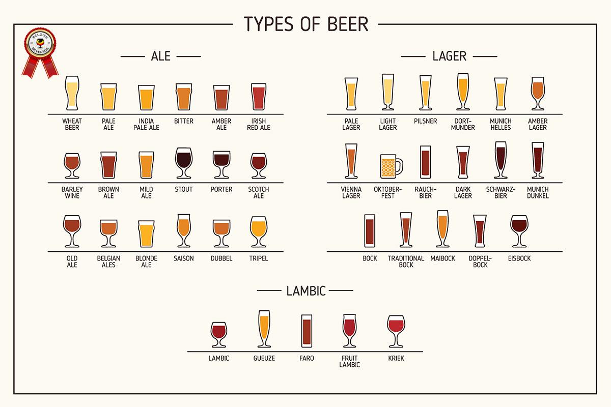 belgian beverage types of beer